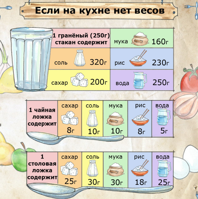 Сколько грамм муки в тонком стакане